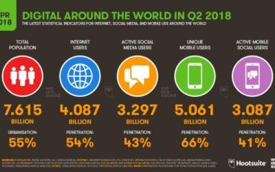 Les chiffres clés des réseaux sociaux en avril 2018